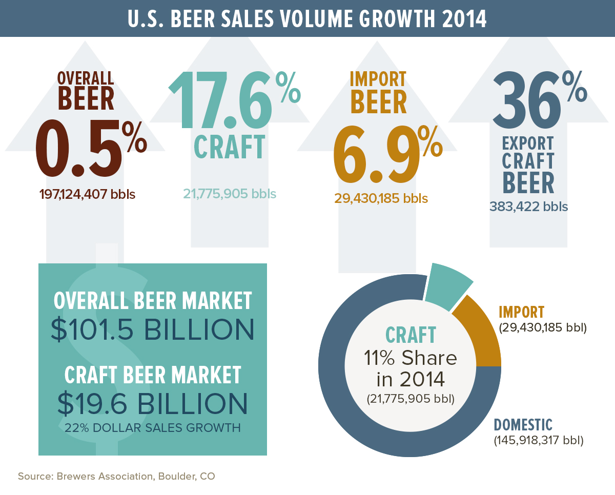 Craft Beer Sales 2014
