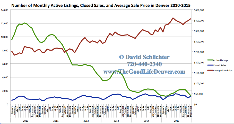 2016 Real Estate Data The Good Life Denver